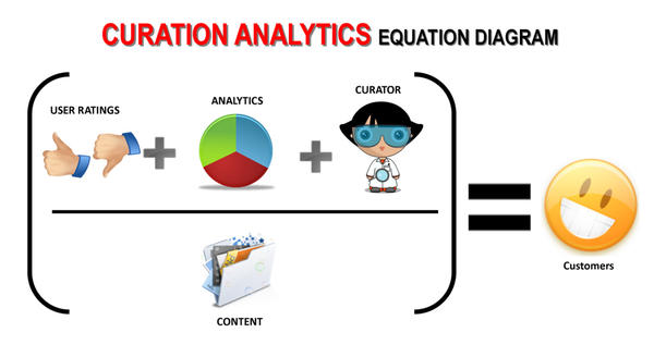 online curation analytics